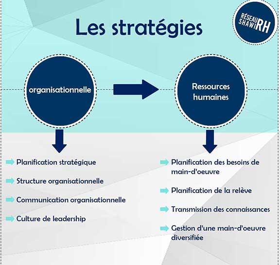 Les-stratégies